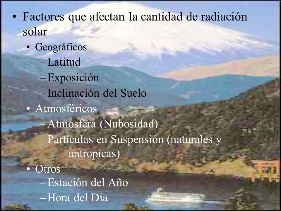 Factores que afectan la cantidad de radiación solar Geográficos –Latitud –Exposición –Inclinación del Suelo Atmosféricos –Atmósfera (Nubosidad) –Partí