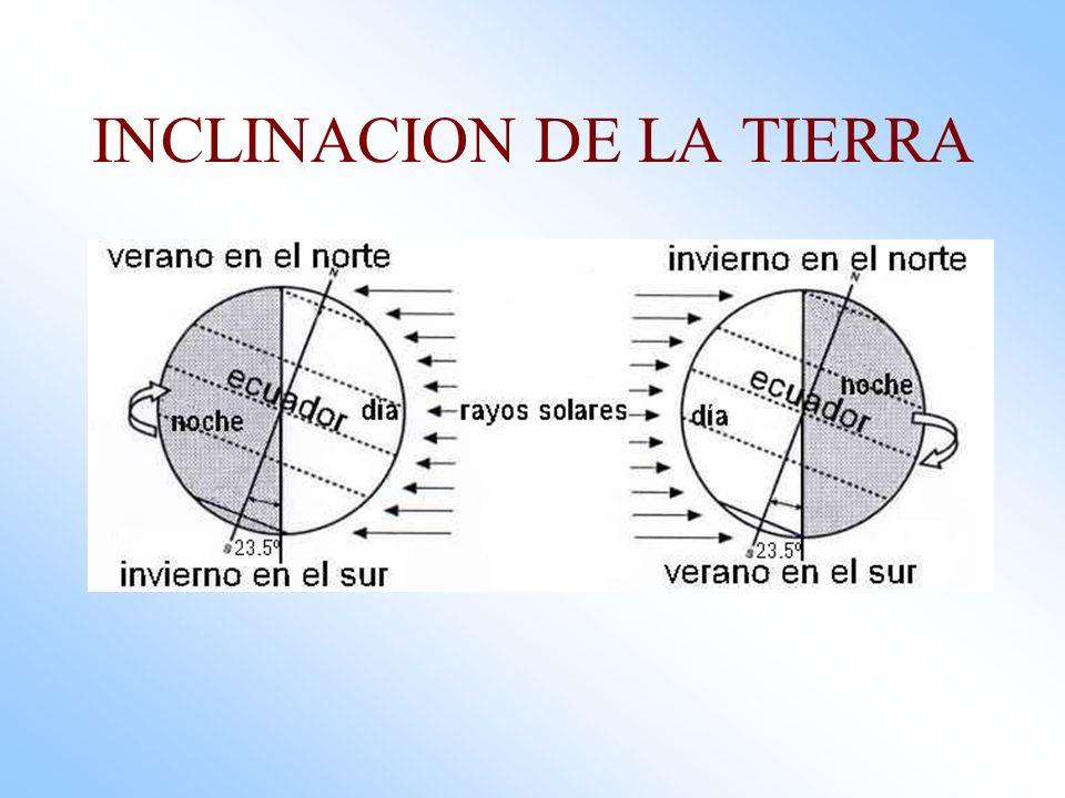INCLINACION DE LA TIERRA