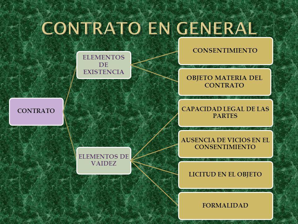 CONTRATO ELEMENTOS DE EXISTENCIA CONSENTIMIENTO OBJETO MATERIA DEL CONTRATO ELEMENTOS DE VAIDEZ CAPACIDAD LEGAL DE LAS PARTES AUSENCIA DE VICIOS EN EL