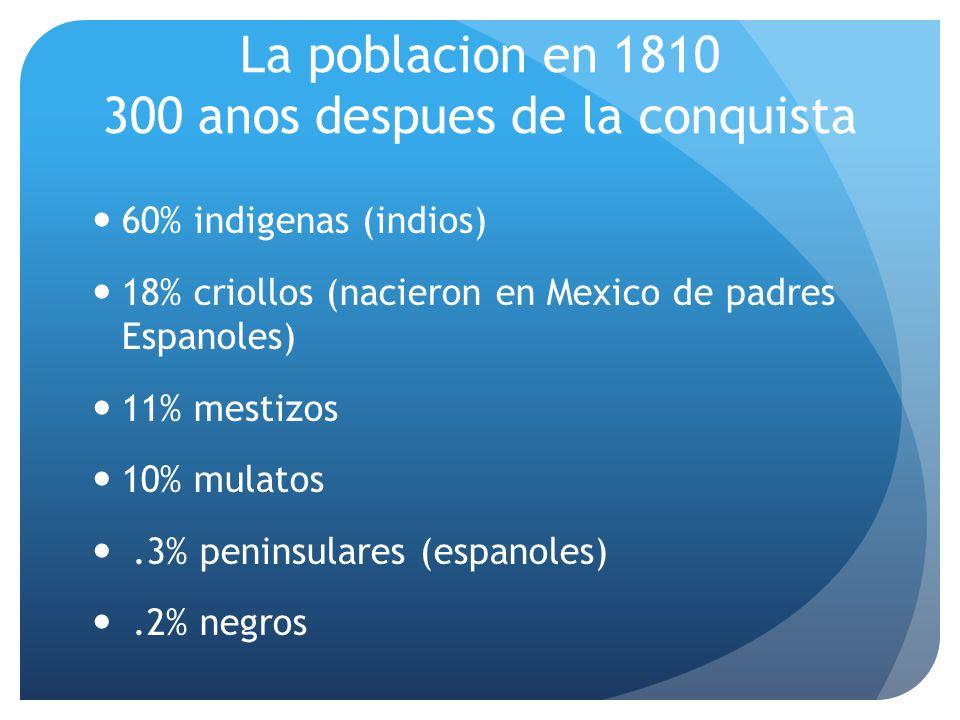 La poblacion en 1810 300 anos despues de la conquista 60% indigenas (indios) 18% criollos (nacieron en Mexico de padres Espanoles) 11% mestizos 10% mulatos.3% peninsulares (espanoles).2% negros