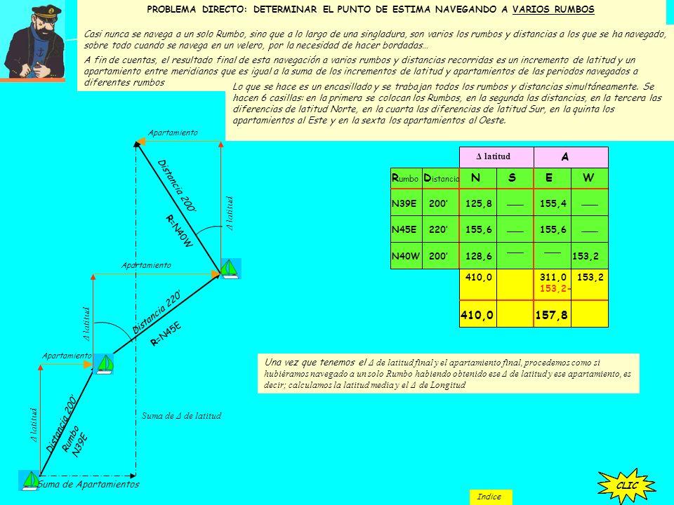 Veamos el caso más sencillo: PROBLEMA DIRECTO: DETERMINAR EL PUNTO DE ESTIMA CUANDO SE HA NAVEGADO A UN SOLO RUMBO El buque se halla en: l = 38-40N y