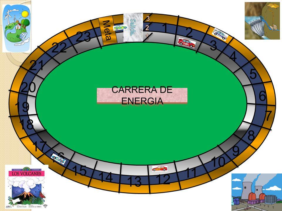 CARRERA DE ENERGIA 4 1 2 3 5 7 6 16 15 14 13 12 11 10 9 8 19 18 17 22 21 23 20 Meta
