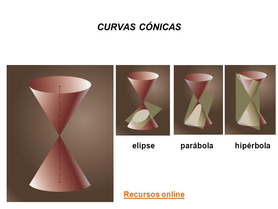CURVAS CÓNICAS elipseparábolahipérbola Recursos online