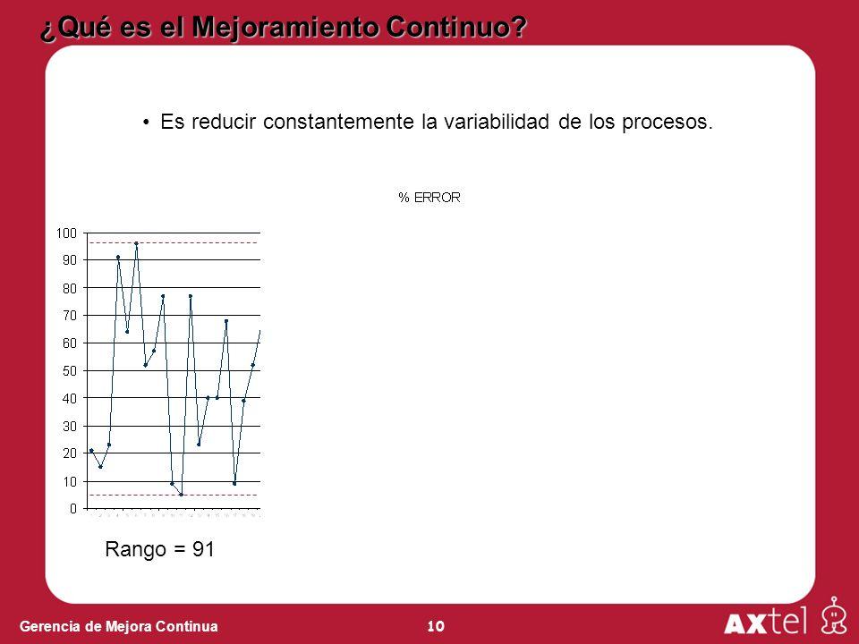 10 Gerencia de Mejora Continua ¿Qué es el Mejoramiento Continuo? Es reducir constantemente la variabilidad de los procesos. Rango = 91Rango = 51Rango
