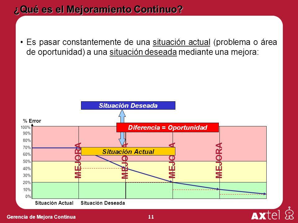 11 Gerencia de Mejora Continua ¿Qué es el Mejoramiento Continuo? Es pasar constantemente de una situación actual (problema o área de oportunidad) a un