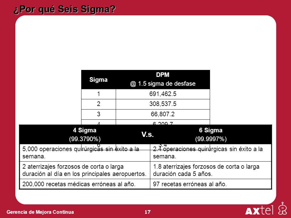 17 Gerencia de Mejora Continua Sigma DPM @ 1.5 sigma de desfase 1691,462.5 2308,537.5 366,807.2 46,209.7 5232.7 63.4 4 Sigma (99.3790%) 6 Sigma (99.9997%) 5,000 operaciones quirúrgicas sin éxito a la semana.