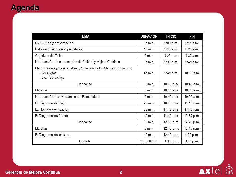 2 Gerencia de Mejora Continua Agenda TEMADURACIÓNINICIOFIN Bienvenida y presentación 15 min.9:00 a.m.9:15 a.m. Establecimiento de expectativas 10 min.
