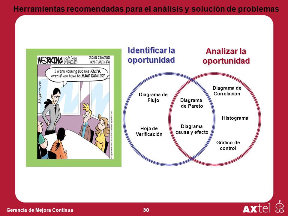 30 Gerencia de Mejora Continua Herramientas recomendadas para el análisis y solución de problemas Diagrama de Correlación Diagrama causa y efecto Iden
