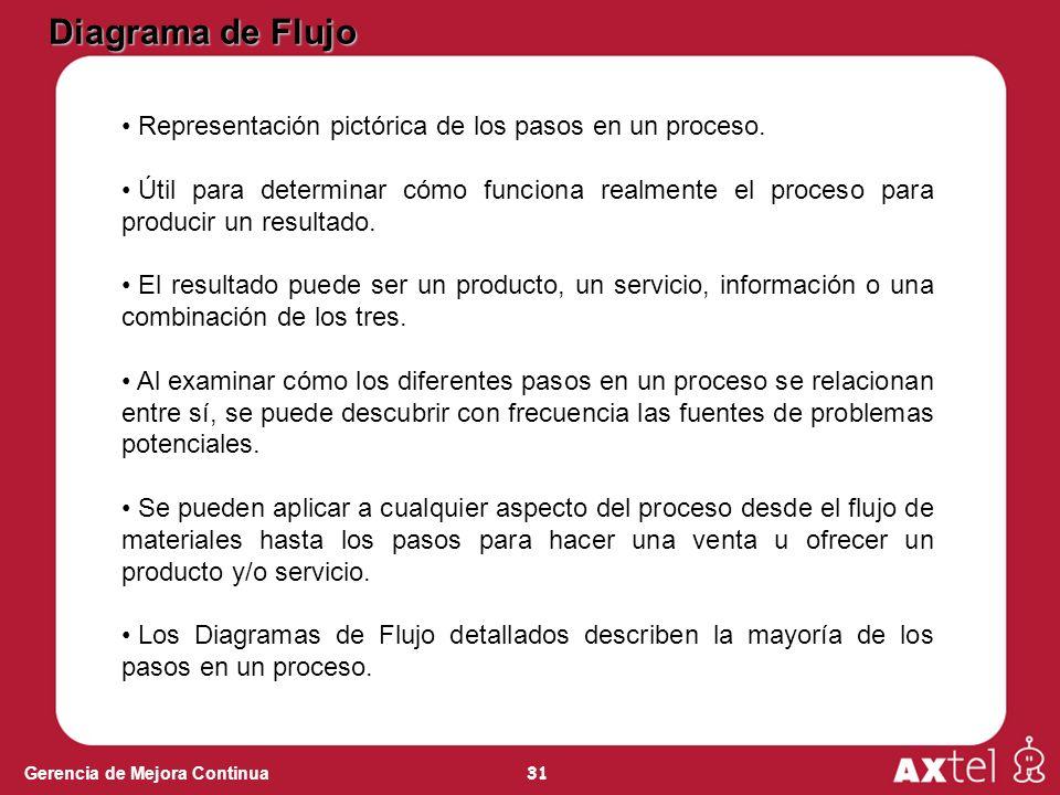 31 Gerencia de Mejora Continua Diagrama de Flujo Representación pictórica de los pasos en un proceso.