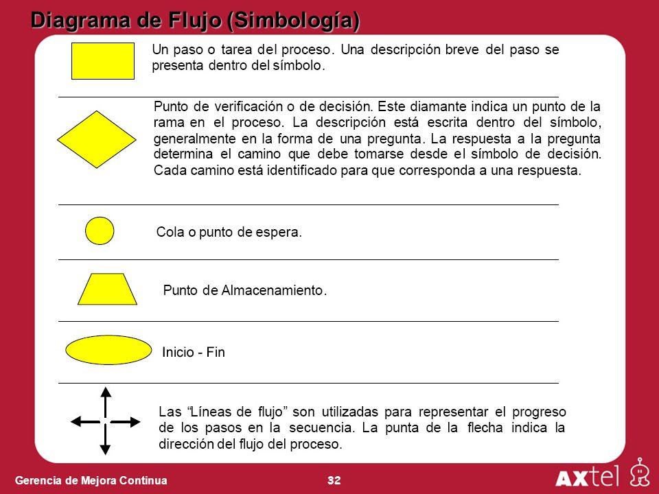 32 Gerencia de Mejora Continua Diagrama de Flujo (Simbología)