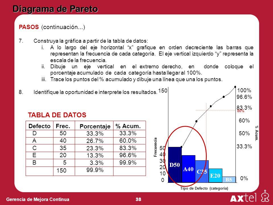 38 Gerencia de Mejora Continua Tipo de Defecto (categoría) D50 A40 C35 E20 B5 150 50 40 30 20 10 0 Frecuencia 100% 96.6% 83.3% 60% 50% 33.3% 0% % Acum