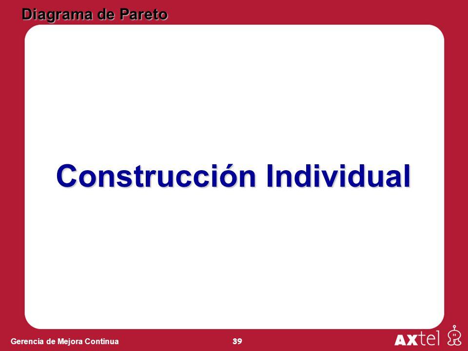 39 Gerencia de Mejora Continua Diagrama de Pareto Construcción Individual