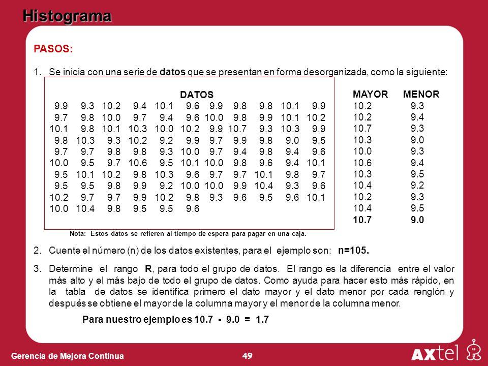 49 Gerencia de Mejora Continua PASOS: 1.Se inicia con una serie de datos que se presentan en forma desorganizada, como la siguiente: DATOS 9.9 9.3 10.2 9.4 10.1 9.6 9.9 9.8 9.8 10.1 9.9 9.7 9.8 10.0 9.7 9.4 9.6 10.0 9.8 9.9 10.1 10.2 10.1 9.8 10.1 10.3 10.0 10.2 9.9 10.7 9.3 10.3 9.9 9.8 10.3 9.3 10.2 9.2 9.9 9.7 9.9 9.8 9.0 9.5 9.7 9.7 9.8 9.8 9.3 10.0 9.7 9.4 9.8 9.4 9.6 10.0 9.5 9.7 10.6 9.5 10.1 10.0 9.8 9.6 9.4 10.1 9.5 10.1 10.2 9.8 10.3 9.6 9.7 9.7 10.1 9.8 9.7 9.5 9.5 9.8 9.9 9.2 10.0 10.0 9.9 10.4 9.3 9.6 10.2 9.7 9.7 9.9 10.2 9.8 9.3 9.6 9.5 9.6 10.1 10.0 10.4 9.8 9.5 9.5 9.6 2.Cuente el número (n) de los datos existentes, para el ejemplo son: n=105.
