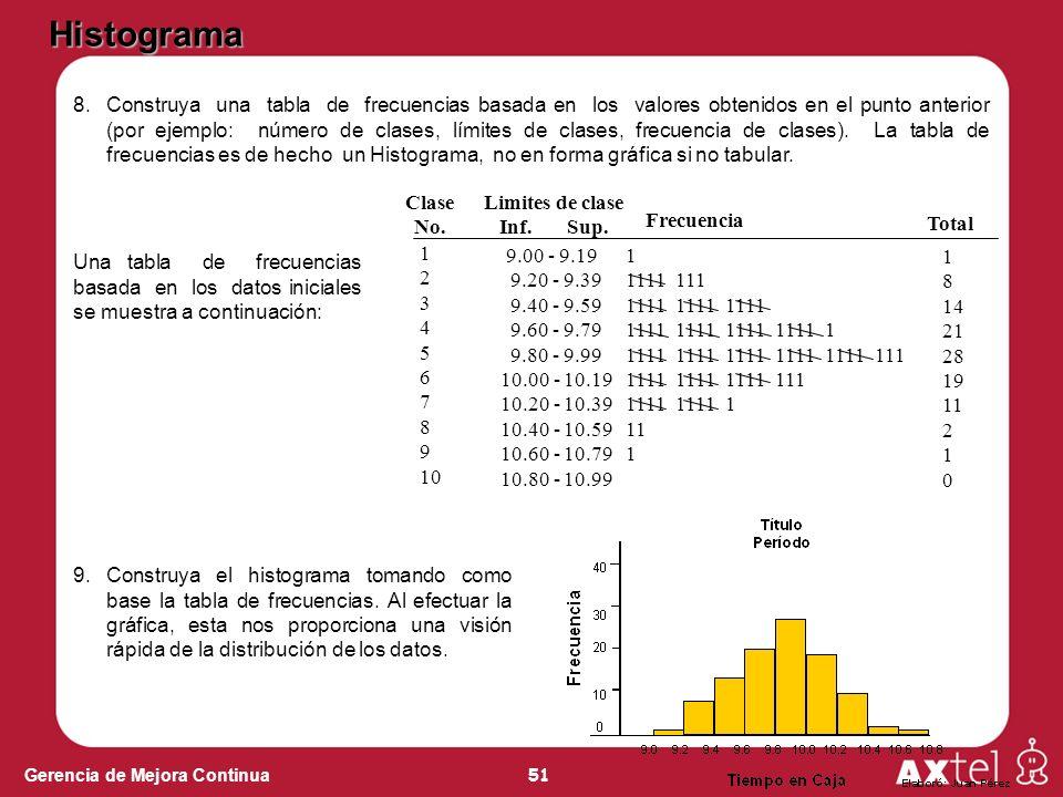 51 Gerencia de Mejora Continua 8.Construya una tabla de frecuencias basada en los valores obtenidos en el punto anterior (por ejemplo: número de clases, límites de clases, frecuencia de clases).