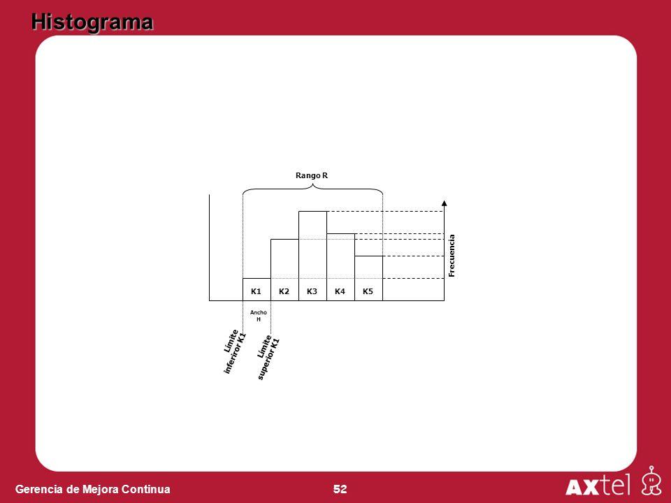 52 Gerencia de Mejora Continua Histograma Frecuencia Ancho H Límite inferiror K1 Límite superior K1 K1K2K3K4K5 Rango R