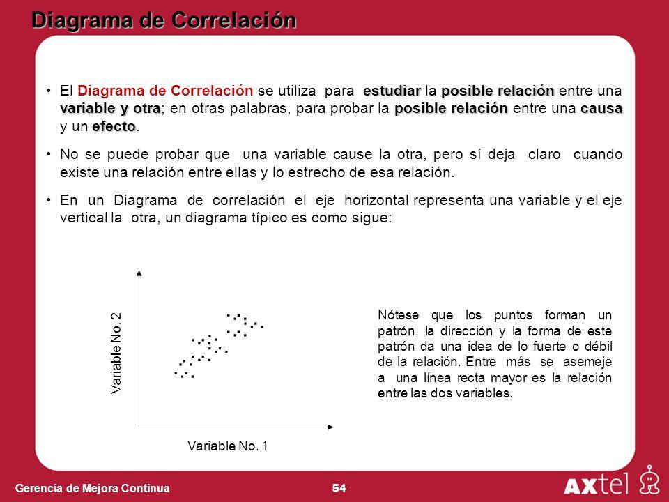54 Gerencia de Mejora Continua estudiarposible relación variable y otraposible relacióncausa efectoEl Diagrama de Correlación se utiliza para estudiar la posible relación entre una variable y otra; en otras palabras, para probar la posible relación entre una causa y un efecto.