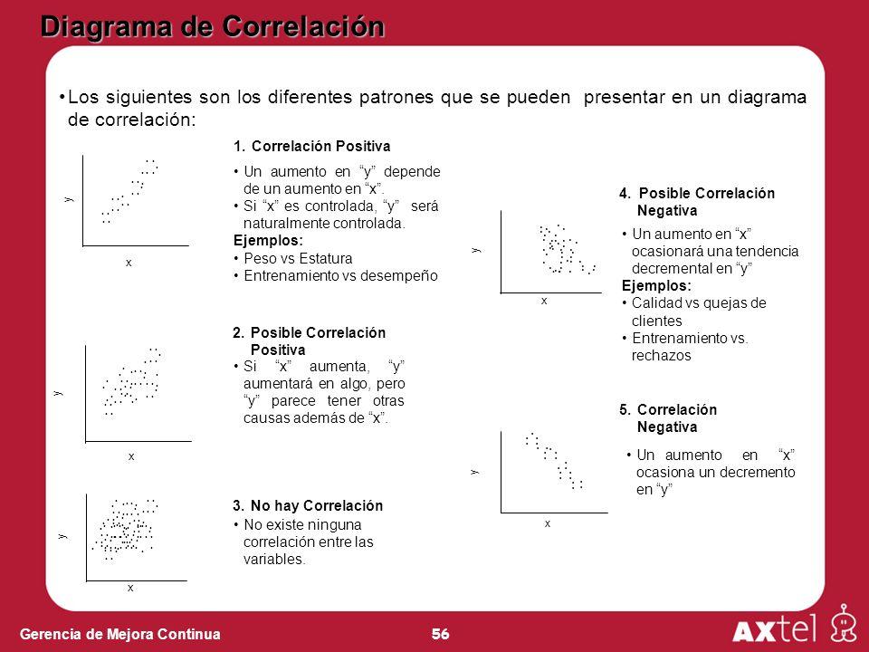 56 Gerencia de Mejora Continua Los siguientes son los diferentes patrones que se pueden presentar en un diagrama de correlación:................. x y.