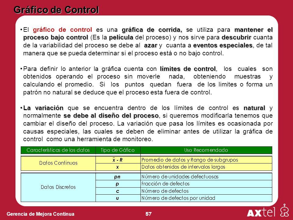 57 Gerencia de Mejora Continua gráfica de corrida,mantener el proceso bajo controlpelículadescubrir azareventos especialesEl gráfico de control es una