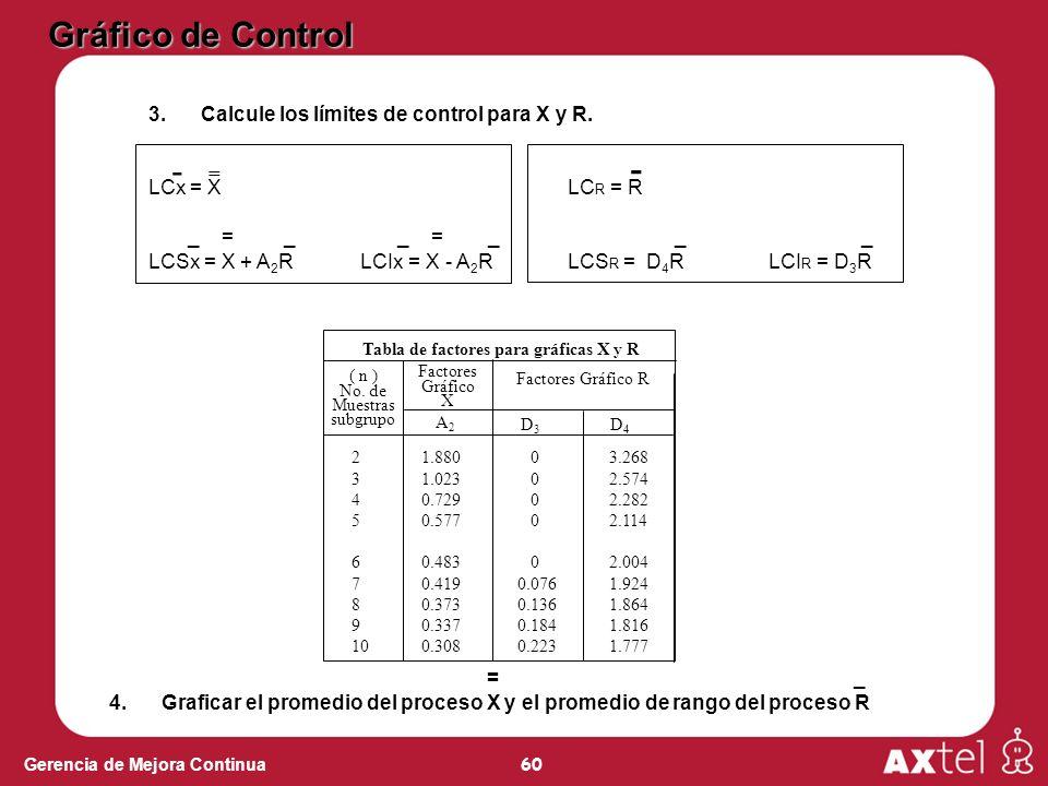 60 Gerencia de Mejora Continua 3.Calcule los límites de control para X y R. LCx = XLC R = R _ = _ _ = _ _ _ LCSx = X + A 2 R LCIx = X - A 2 R LCS R =