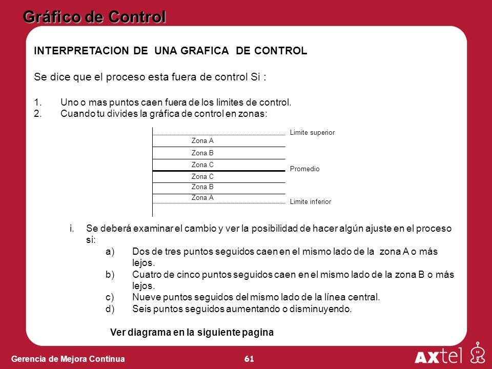 61 Gerencia de Mejora Continua INTERPRETACION DE UNA GRAFICA DE CONTROL Se dice que el proceso esta fuera de control Si : 1.Uno o mas puntos caen fuer