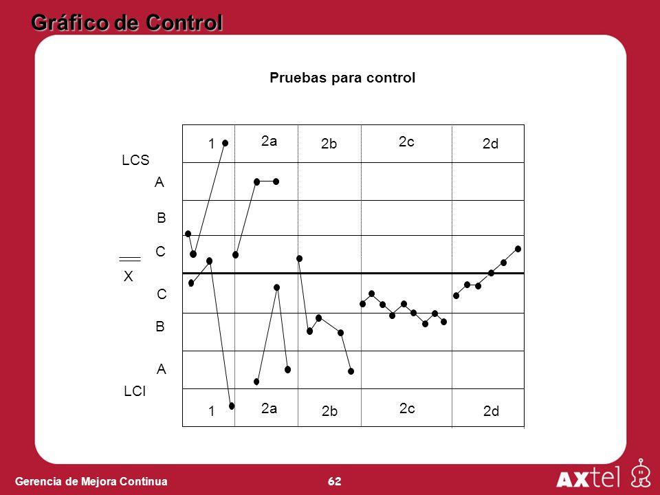 62 Gerencia de Mejora Continua A A B B C C LCS LCI 1 2a 2b 2c 2d Pruebas para control X 1 2a 2b 2c 2d Gráfico de Control