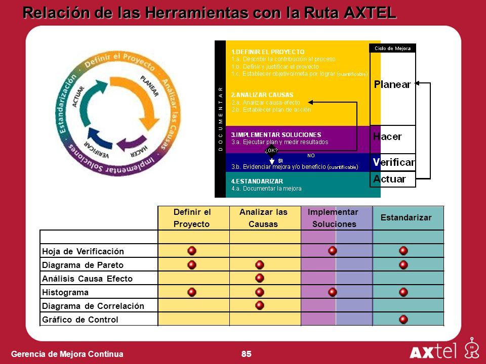 85 Gerencia de Mejora Continua Relación de las Herramientas con la Ruta AXTEL Definir el Proyecto Analizar las Causas Implementar Soluciones Estandari