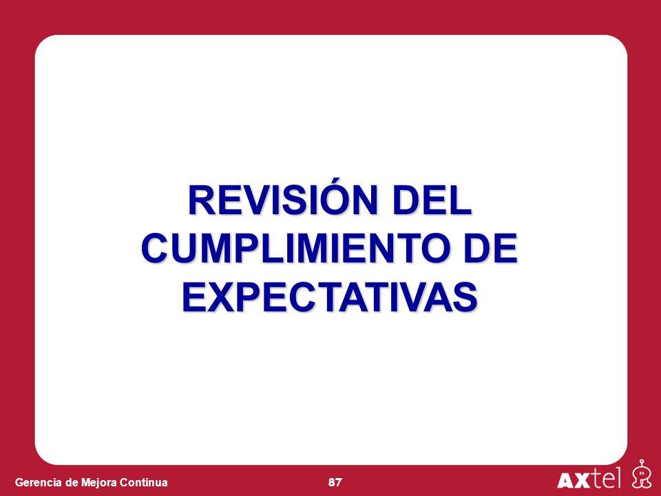 87 Gerencia de Mejora Continua REVISIÓN DEL CUMPLIMIENTO DE EXPECTATIVAS