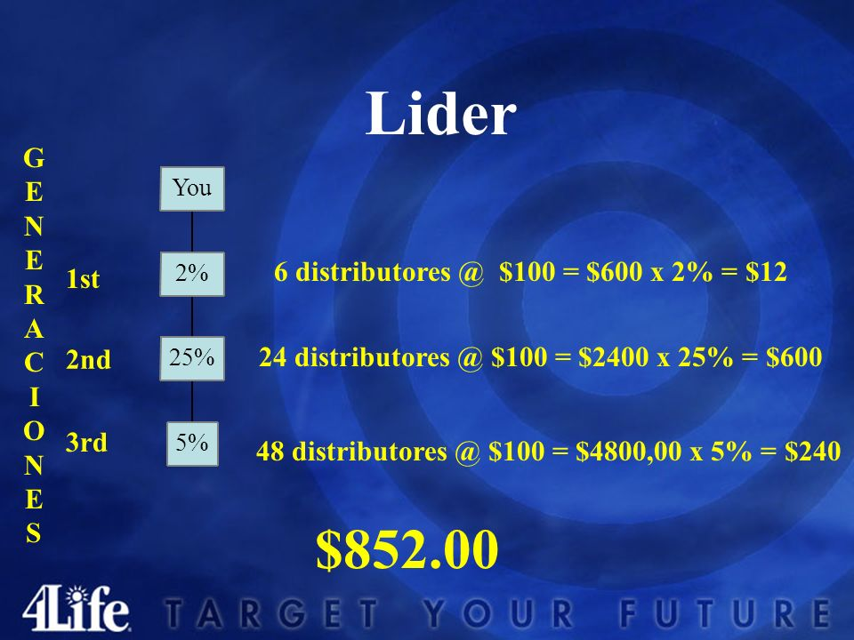 GENERACIONESGENERACIONES Lider 100 LP 4 inscritos 2 en linea frontal 1st 2 % 2nd 25% 3rd 5%