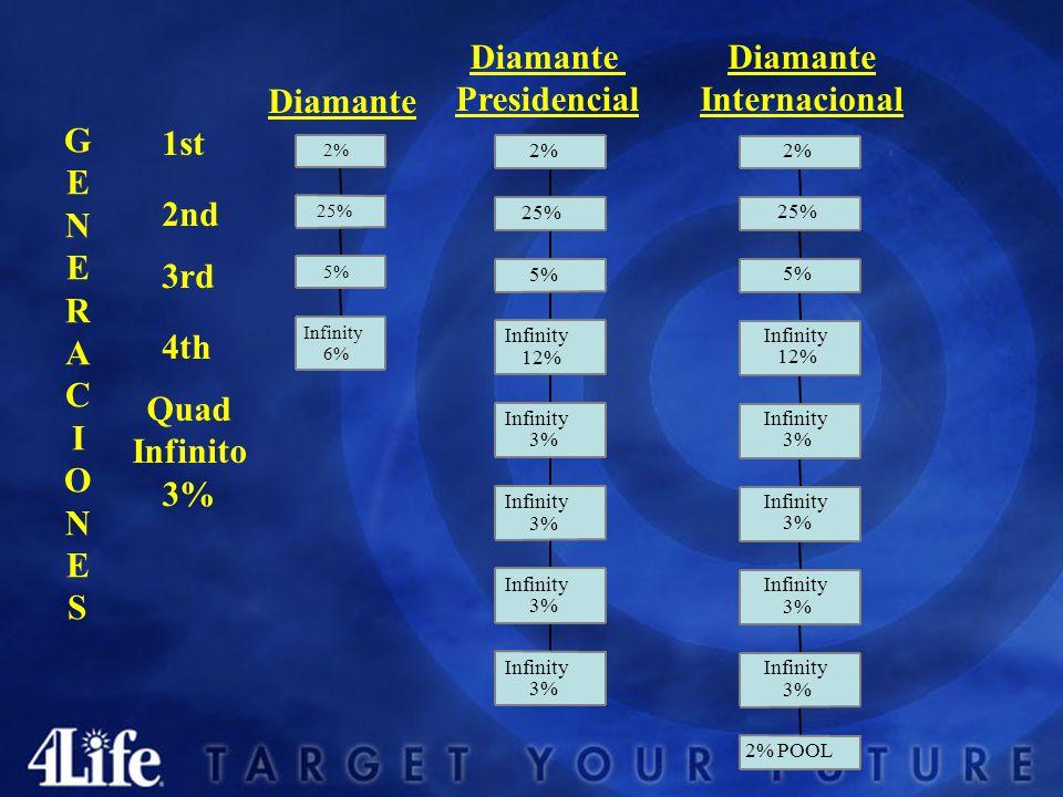 Diamante Presidencial Diamante Internacional 100 LP 6 Inscritos 3 Linea frontal 3,000 GLP 8 Inscritos 4Linea Frontal 10,000 GLP 10 Inscritos 5Linea Fr