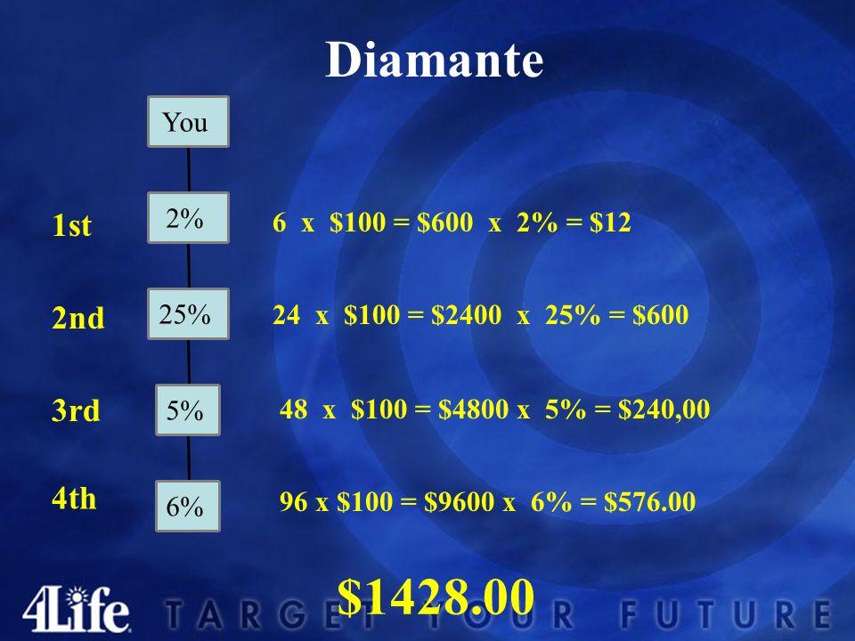 Diamante Presidencial Diamante Internacional 1st 3rd 2nd 4th Quad Infinito 3% GENERACIONESGENERACIONES Infinity 6% 5% 25% 2% Infinity 3% Infinity 3% I