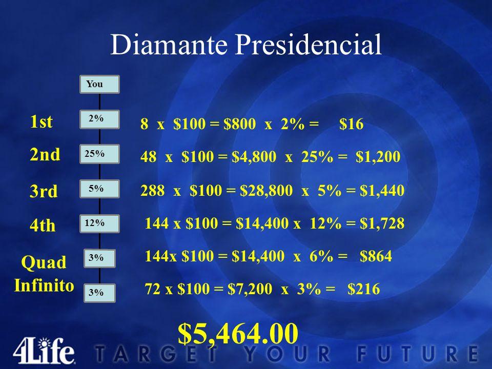 Diamante 1st 4th 3rd 2nd 6 x $100 = $600 x 2% = $12 24 x $100 = $2400 x 25% = $600 48 x $100 = $4800 x 5% = $240,00 96 x $100 = $9600 x 6% = $576.00 $