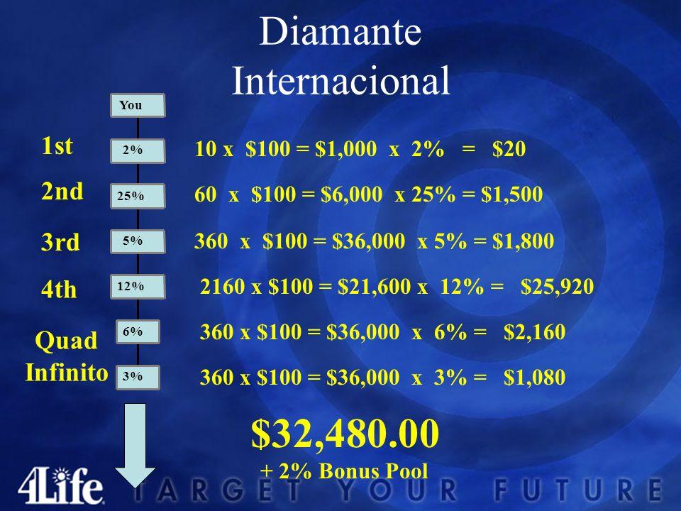Diamante Presidencial 1st 4th 3rd 2nd 8 x $100 = $800 x 2% = $16 48 x $100 = $4,800 x 25% = $1,200 288 x $100 = $28,800 x 5% = $1,440 72 x $100 = $7,2