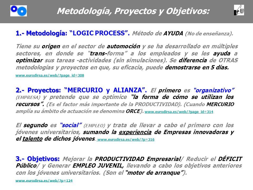 1.- Metodología 1.- Metodología: LOGIC PROCESS. Método de AYUDA (No de enseñanza). Tiene su origen en el sector de automoción y se ha desarrollado en