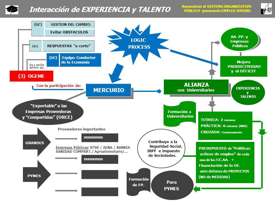 LOGIC PROCESS MERCURIO (3) OGEME Con la participación de: XXXXXXXXXXX Proveedores importantes Empresas Públicas: RTVE / AENA / BANKIA SANIDAD COMPART./ Agroalimentario/… Exportable a las Empresas Proveedoras y Compartidas (ORCE) (GC) RESPUESTAS a corto (GC) GESTION DEL CAMBIO: Evitar OBSTACULOS (GC) Equipo Conductor de la Economía Da y recibe APOYO de: EXPERIENCIA y TALENTO AA.