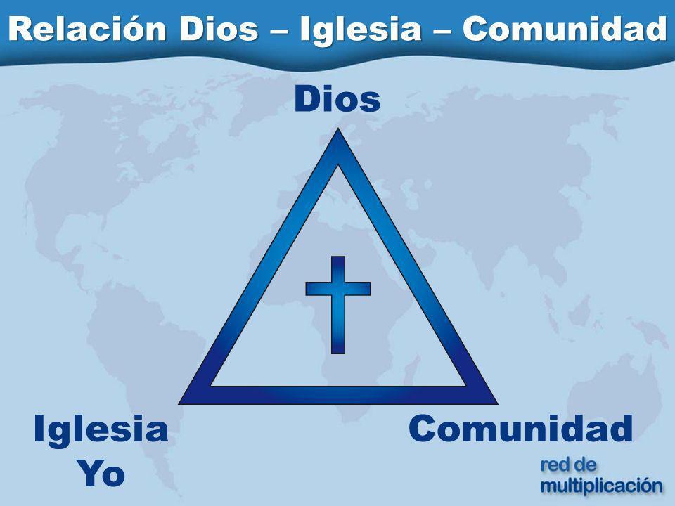 Dios ComunidadIglesia Yo Relación Dios – Iglesia – Comunidad