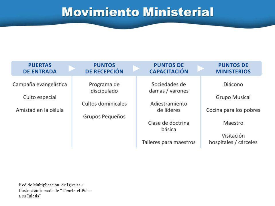 Movimiento Ministerial Red de Multiplicación de Iglesias / Ilustración tomada de Tómele el Pulso a su Iglesia