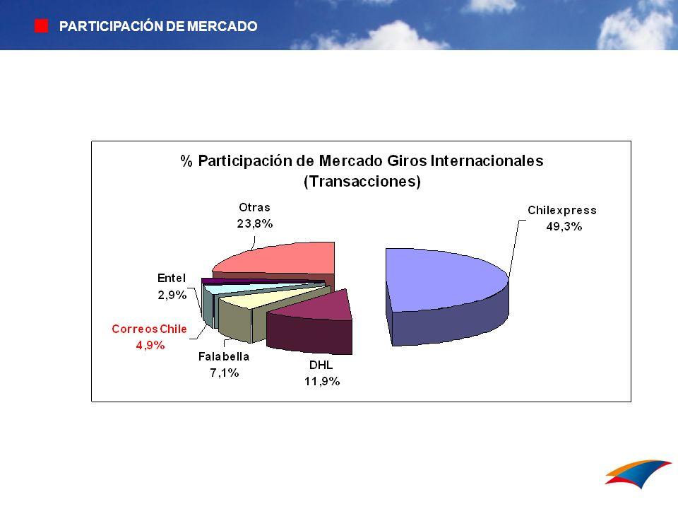 PARTICIPACIÓN DE MERCADO Sistema interno de ventas