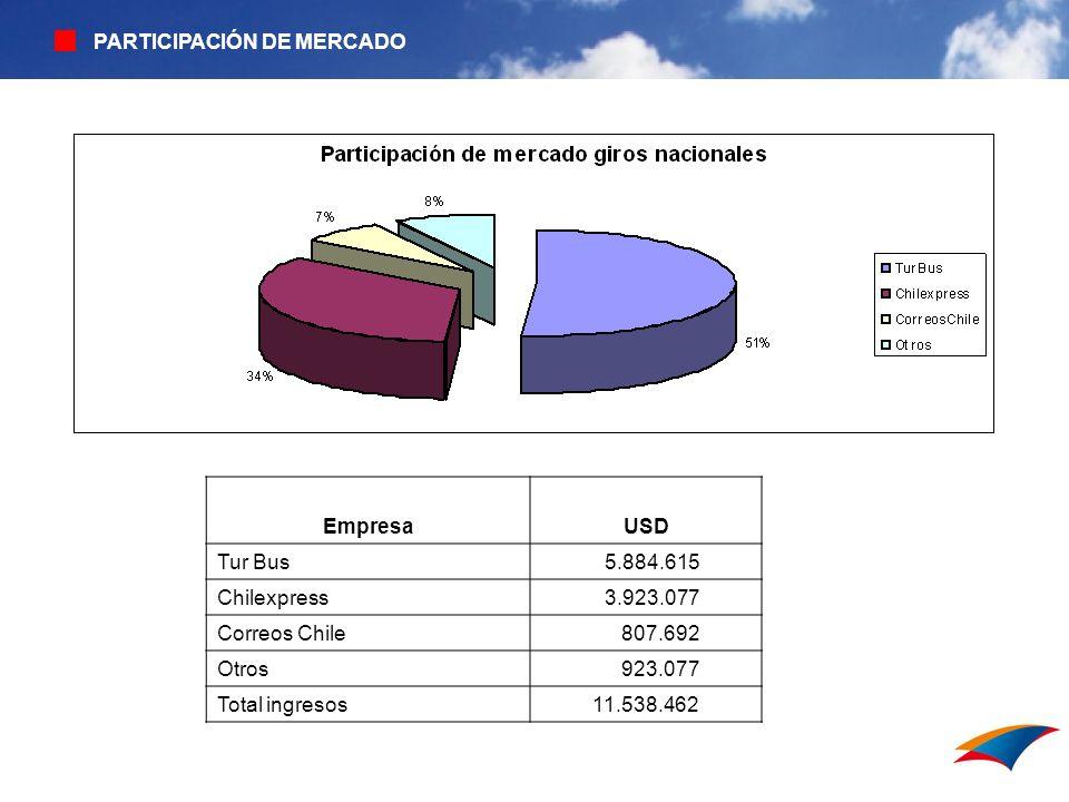 PARTICIPACIÓN DE MERCADO EmpresaUSD Tur Bus 5.884.615 Chilexpress 3.923.077 Correos Chile 807.692 Otros 923.077 Total ingresos 11.538.462