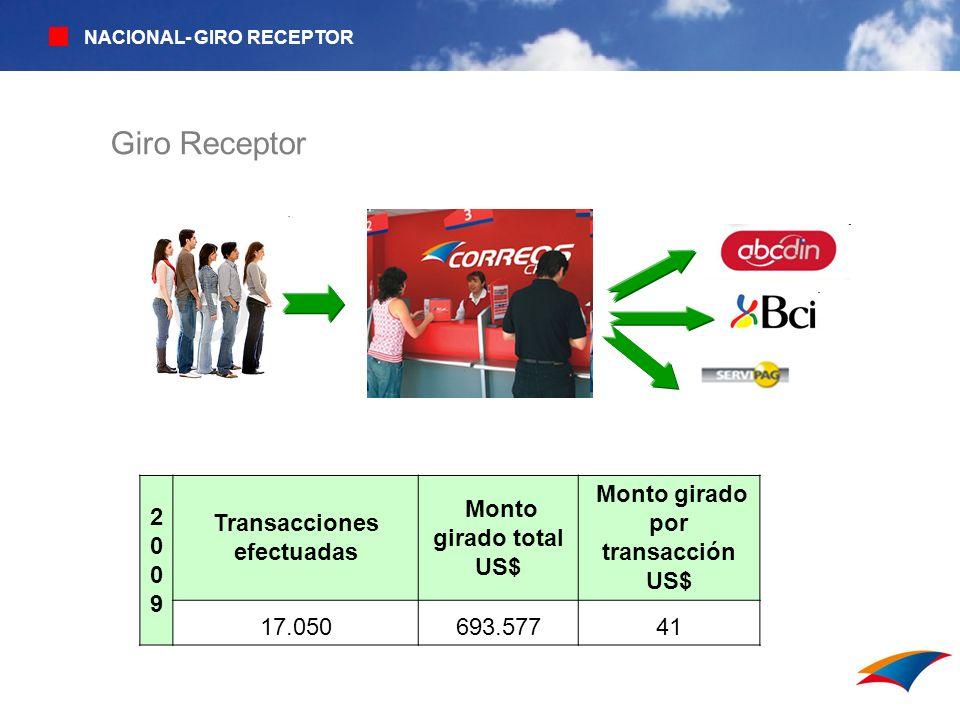 Giro Receptor NACIONAL- GIRO RECEPTOR 20092009 Transacciones efectuadas Monto girado total US$ Monto girado por transacción US$ 17.050693.57741