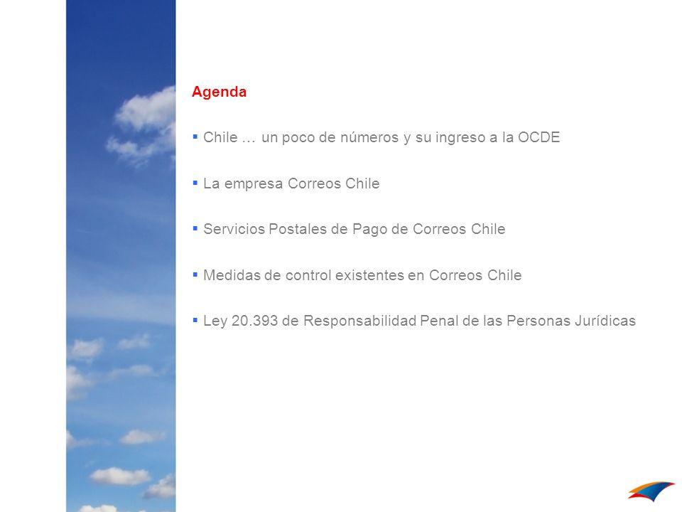 Agenda Chile … un poco de números y su ingreso a la OCDE La empresa Correos Chile Servicios Postales de Pago de Correos Chile Medidas de control exist