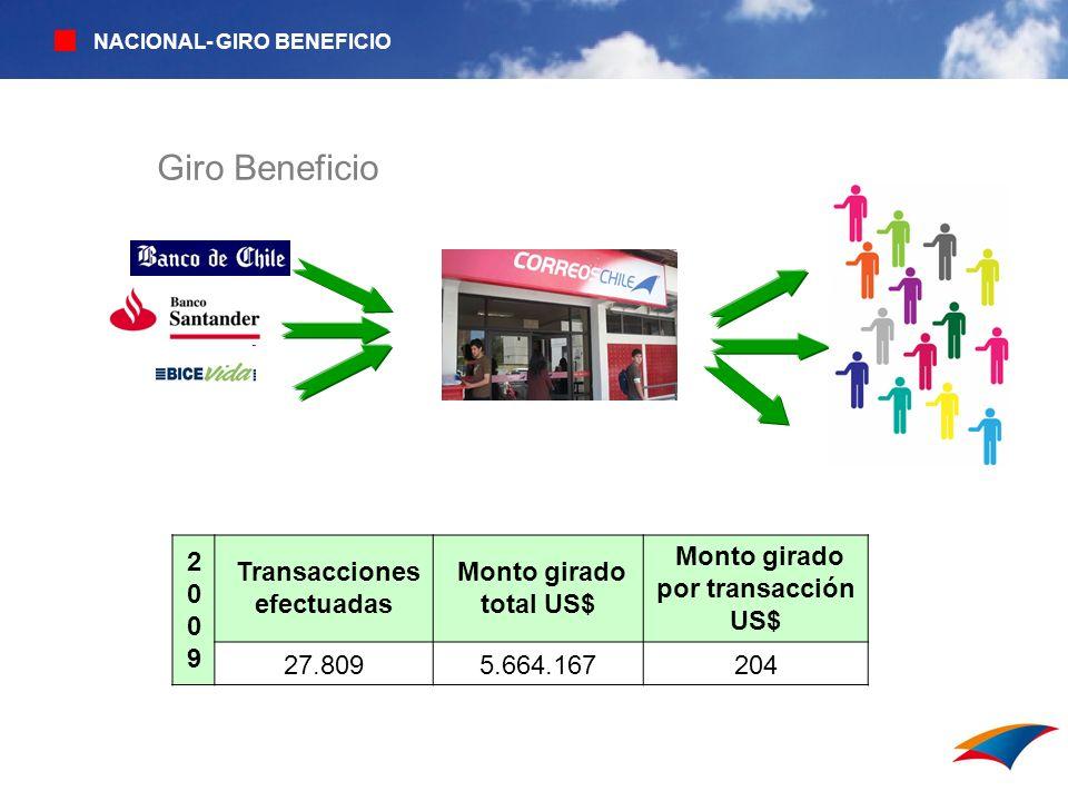20092009 Transacciones efectuadas Monto girado total US$ Monto girado por transacción US$ 27.8095.664.167204 Giro Beneficio NACIONAL- GIRO BENEFICIO
