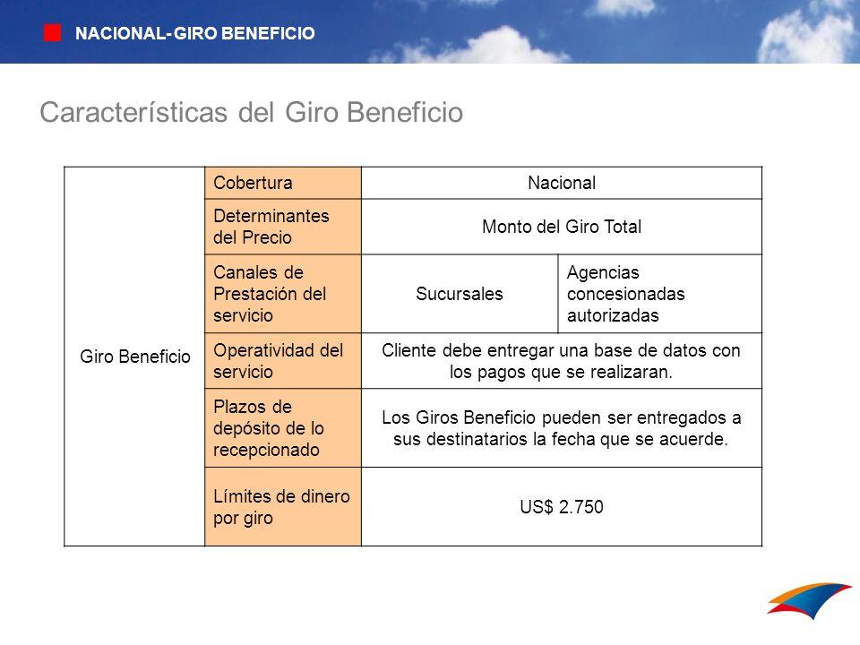 GIROS Giro Beneficio CoberturaNacional Determinantes del Precio Monto del Giro Total Canales de Prestación del servicio Sucursales Agencias concesiona
