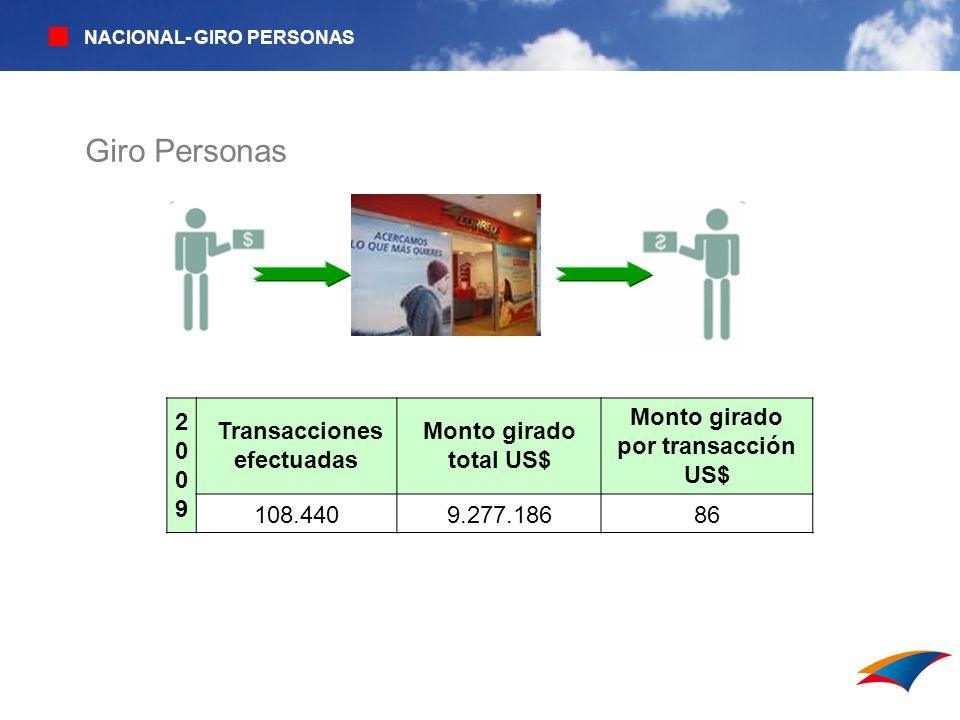 20092009 Transacciones efectuadas Monto girado total US$ Monto girado por transacción US$ 108.4409.277.18686 Giro Personas NACIONAL- GIRO PERSONAS