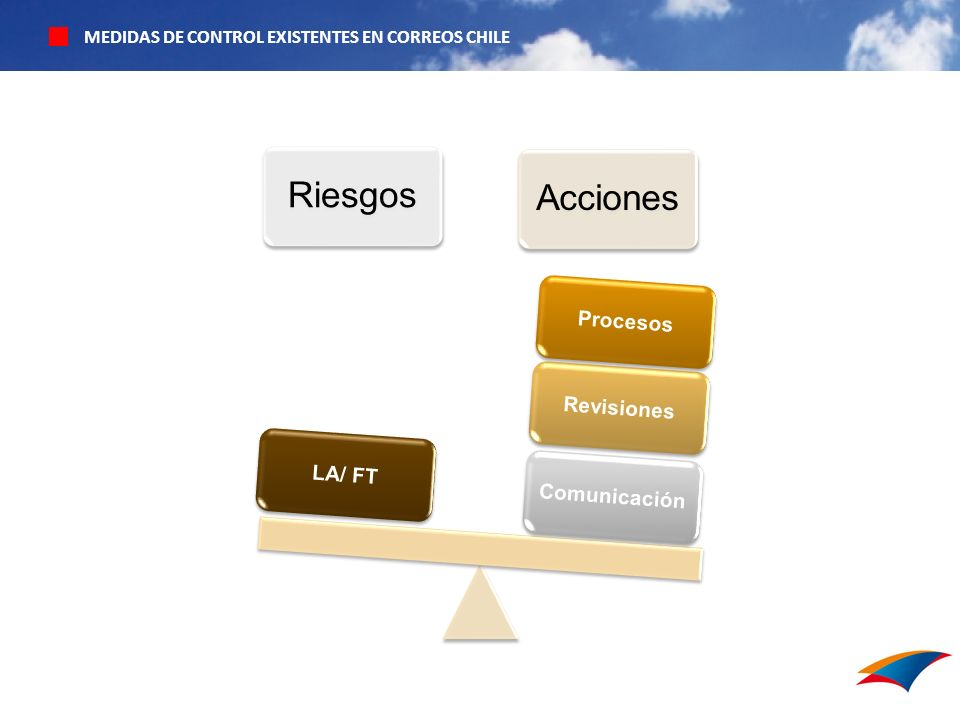 MEDIDAS DE CONTROL EXISTENTES EN CORREOS CHILE RiesgosAcciones ComunicaciónRevisionesProcesosLA/ FT
