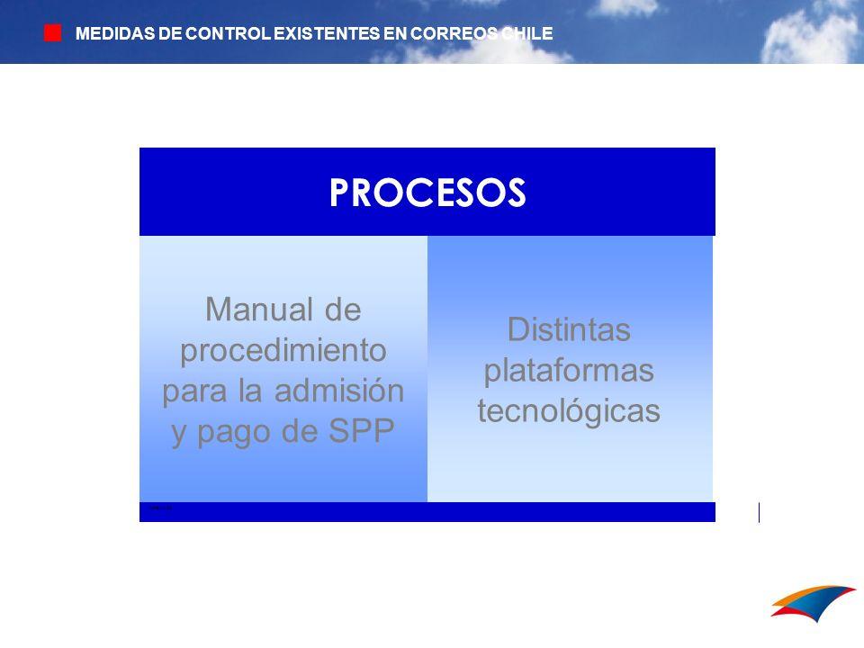 MEDIDAS DE CONTROL EXISTENTES EN CORREOS CHILE XISTENIA DE Distintas plataformas tecnológicas Manual de procedimiento para la admisión y pago de SPP P