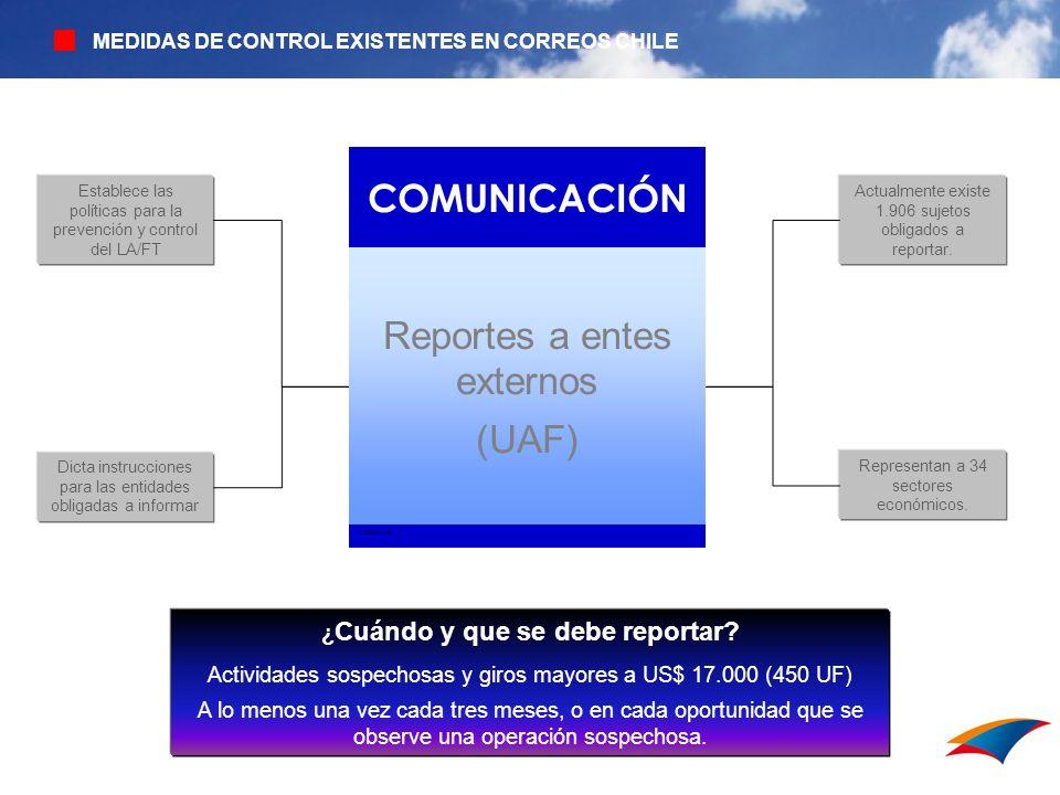 MEDIDAS DE CONTROL EXISTENTES EN CORREOS CHILE Establece las políticas para la prevención y control del LA/FT Dicta instrucciones para las entidades o