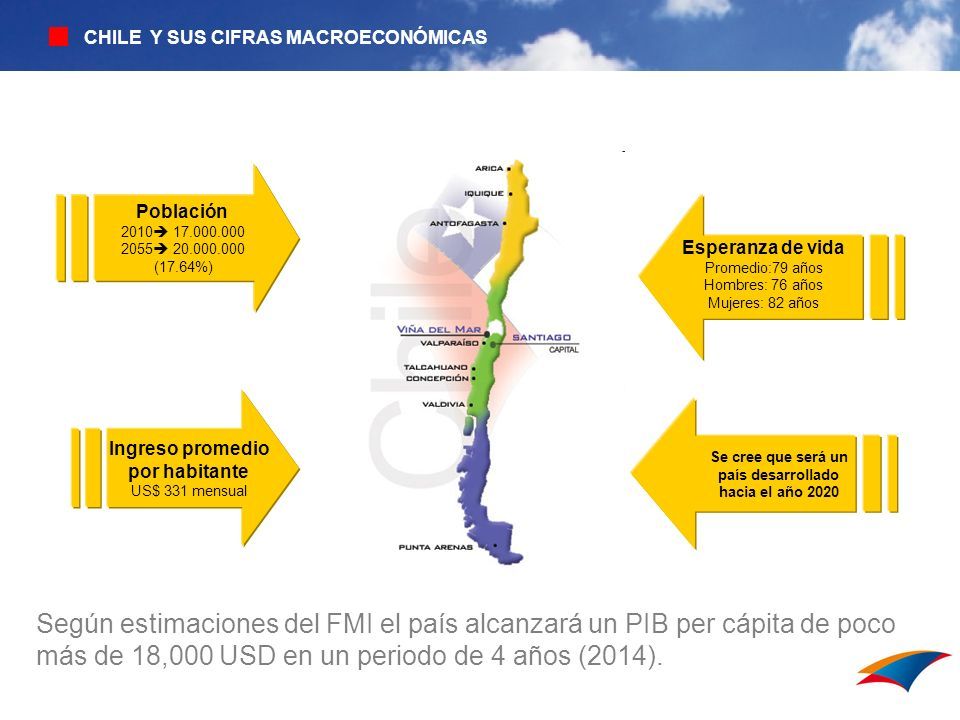 CHILE Y SUS CIFRAS MACROECONÓMICAS Según estimaciones del FMI el país alcanzará un PIB per cápita de poco más de 18,000 USD en un periodo de 4 años (2