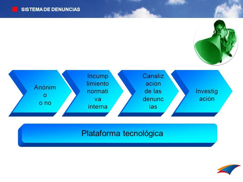 SISTEMA DE DENUNCIAS Incump limiento normati va interna Canaliz ación de las denunc ias Anónim o o no Investig ación Plataforma tecnológica