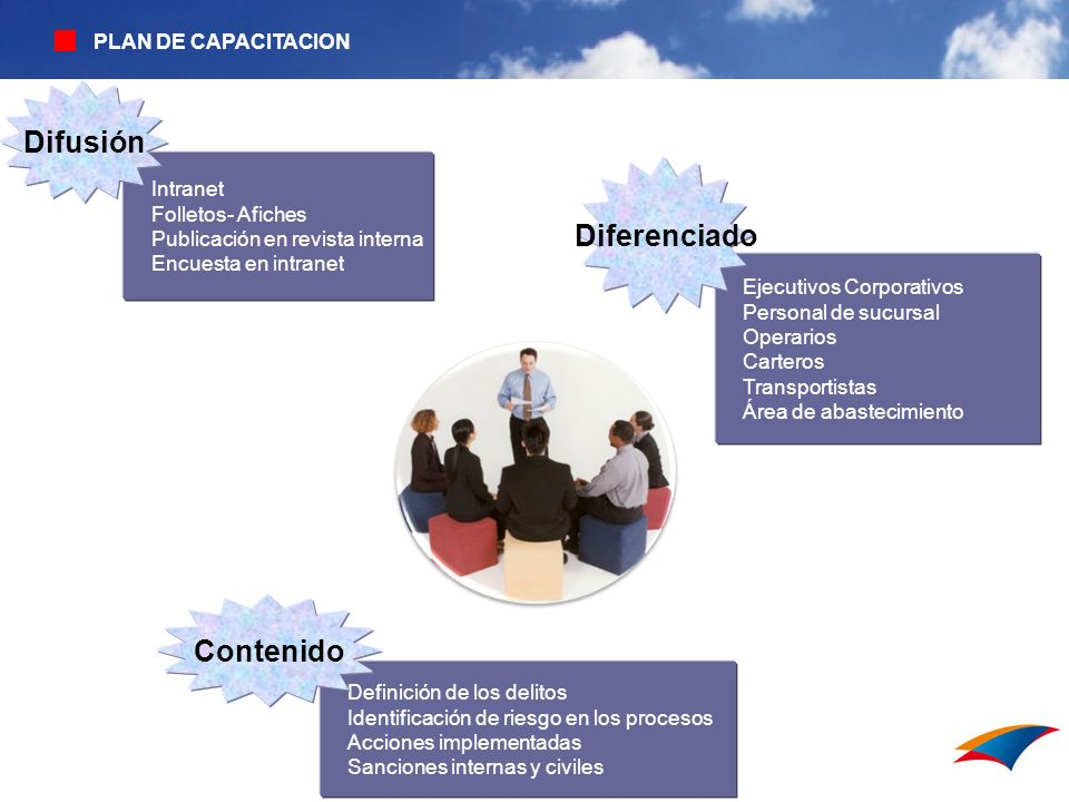 PLAN DE CAPACITACION Definición de los delitos Identificación de riesgo en los procesos Acciones implementadas Sanciones internas y civiles Contenido