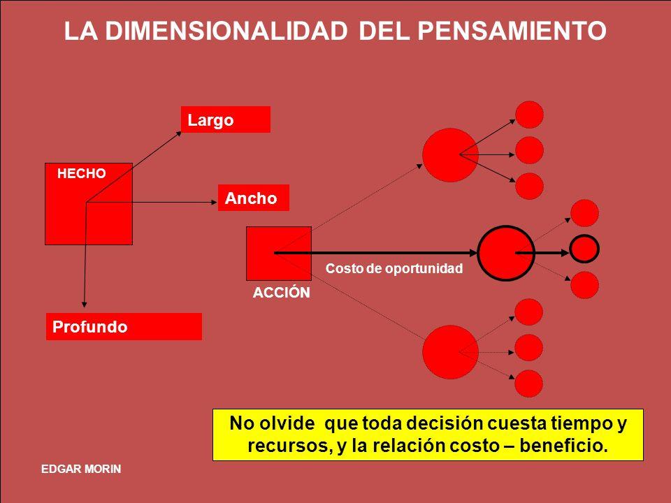 LA DIMENSIONALIDAD DEL PENSAMIENTO Ancho Largo Profundo Costo de oportunidad No olvide que toda decisión cuesta tiempo y recursos, y la relación costo